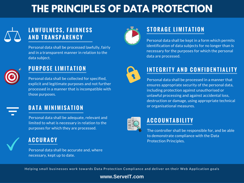 The Data Protection Principles that you should base your business activities on