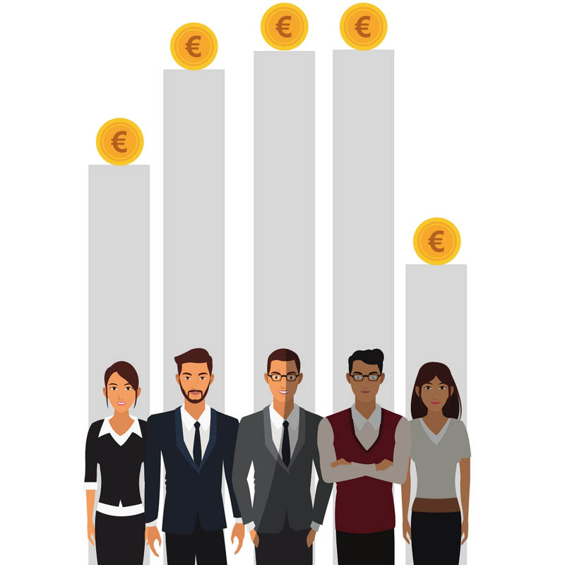 There is an EU average gender pay gap of 16.3%