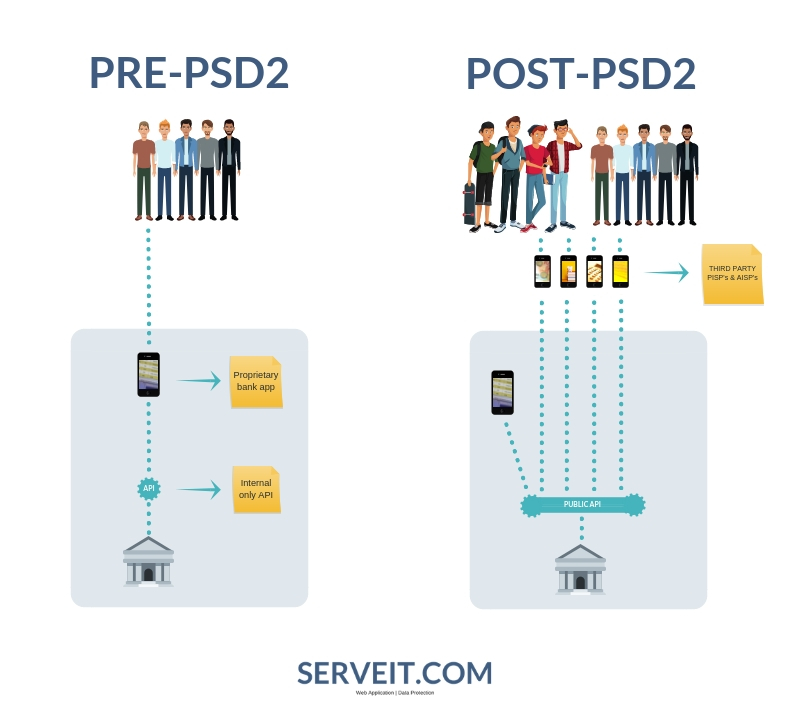 The pre & post-PSD2 ecosystem